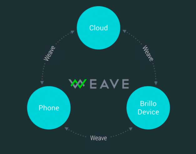 A couple of features of Weave are common language and a user-friendly standard scheme.