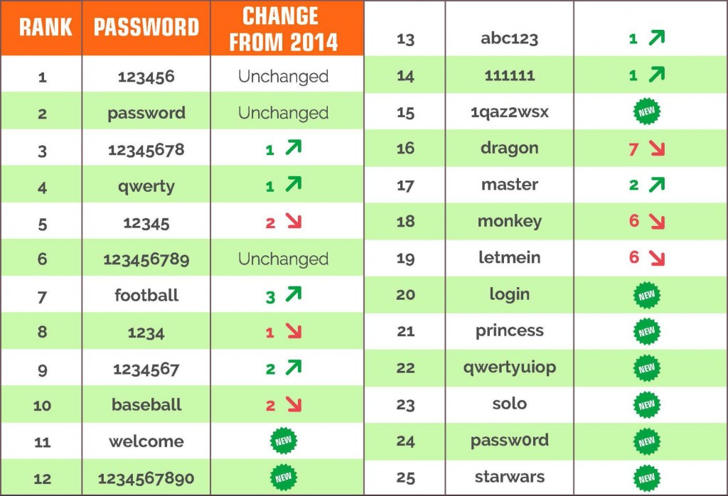 Announcing Our Worst Passwords of 2015  TeamsID